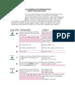 Reglas Generales de Pronunciacion