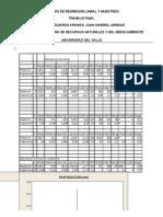 Analisis de Regresion Lineal y Muestreo