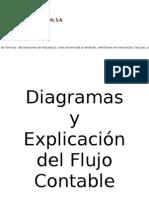 Diagramas y Explicación del Flujo Contable