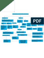Problemas Sociales Mapa Conceptual Jose Tunaroza