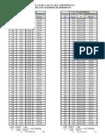 2. Medidores de Carga y Deformación (Tabla de Resistencia)