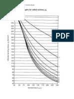 Lambda PB Curve