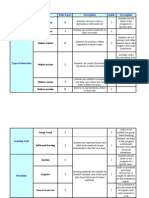 a comparison analysis of 2 types of DE technologies based on the framework.