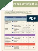 Rapport RSE 2011 - Résultats Des Actions