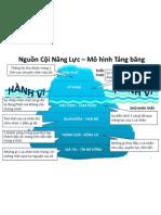 Iceberg Model of Behavior