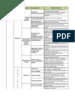 Matriz Estrtegica PDM. Dimensión Social