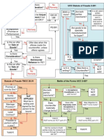 Contract Flowchart Colored