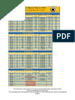 Price Report 3-12