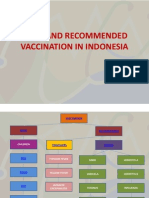 Basic and Recommended Vaccination in Indonesia