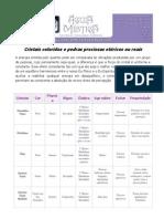 Cristais coloridos e pedras preciosas.pdf