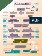 FPGA (Xilinx & Altera)