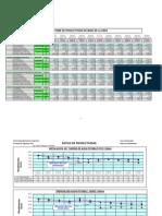 IP- Ratios de Productividad