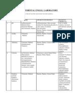 Env. Lab. Exp. Methods, Apprts/Instrt.,Chemicals/Reagents Requirements