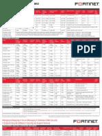 FortiGate Product Matrix