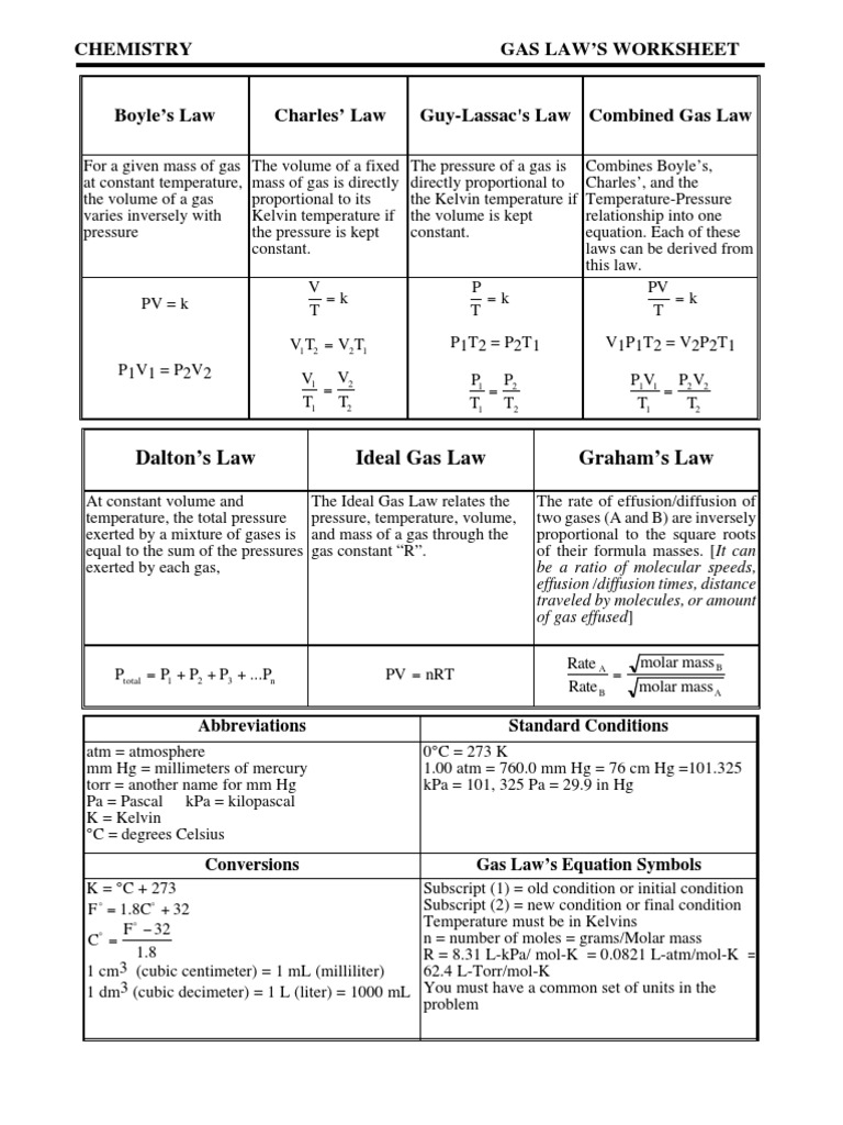GLWS9 Gases – Ideal Gas Law Worksheet
