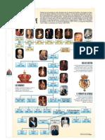 genealogia de reyes