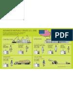 Advanced Biofuels Create U.S. Jobs