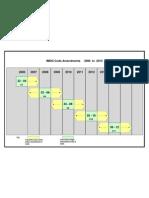 IMDG Amendment Cycle Up to 2015