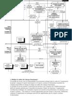 CNRS - DSI - Conduite de Projet