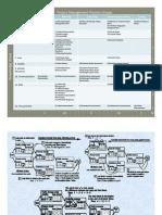 Project Management Professional (PMP)_General_Part II