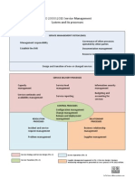 Iso20000 2011 Processes Diagram En