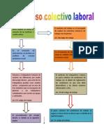 Esquema Proceso Colectivo Laboral