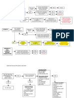 Con Law Flow Chart (EPC & DPC)