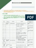 混合控制系統故障碼表