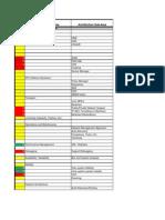 LTE Architecture Status
