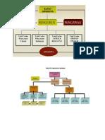Struktur Org Koperasi