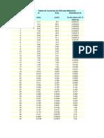 Tabela de Conversão de AWG para Milímetros