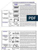 Carta Ilustrada de Diagnostico de Vibracion