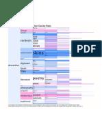Weng.hw1.Vis2.v4. - Document] Gender Ratio of Deviant Art Categories