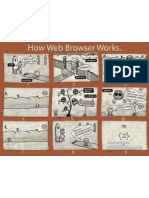 How Web Browser Works