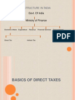 Basics of Direct Taxes (1)