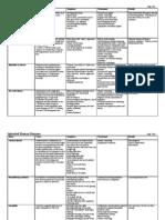 Inherited Human Diseases Chart