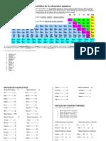 Numeros de valencias de los elementos quimicos clasificacin peridica de los elementos qumicos urtaz Images