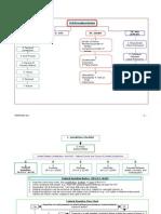 Online Civil Procedure Flowchart