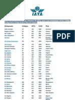 Lista Das as - IATA