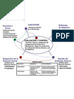 Pasos de la Planificación Estratégica