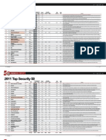 2011 Security 50 Rankings
