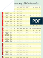 RioRey Taxonomy DDoS Attacks 2.2 2011