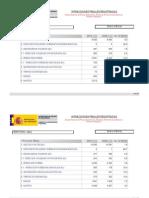 Dades criminològiques del Ministeri de l'Interior (Gener-Març 2012)