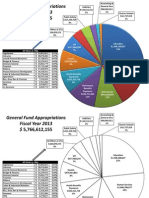 Pie Chart 2013 GF Appropriations