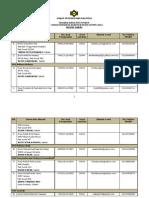 Senarai Jurulatih Utama STPM 2012 - E Sabah