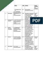 Placement Consultancies.