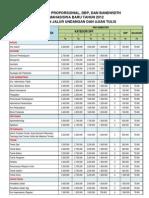 TARIF-SPP-SNMPTN-TAHUN-2012-2013