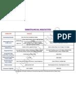 Embryological Derivatives
