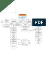 Flow Chart Import Process