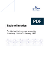 Table of Injuries 1 January 1996 to 31 January 1997